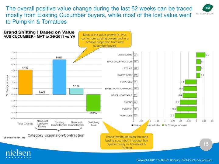 The overall positive value change during the last 52 weeks can be traced mostly from Existing Cucumber buyers, while most of the lost value went to Pumpkin & Tomatoes