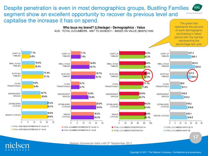 Despite penetration is even in most demographics groups, Bustling Families segment show an excellent opportunity to recover its previous level and capitalise the increase it has on spend.