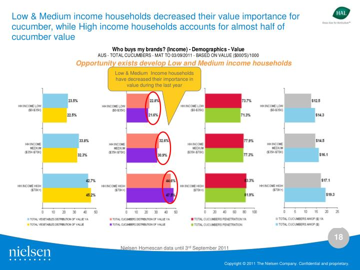 Low & Medium income households decreased their value importance for cucumber, while High income households accounts for almost half of cucumber value