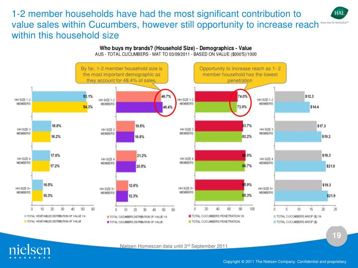 1-2 member households have had the most significant contribution to