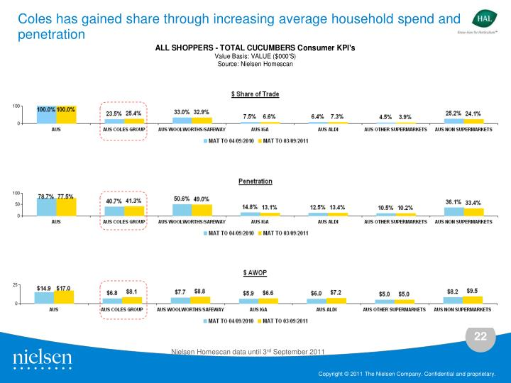 Coles has gained share through increasing average household spend and penetration