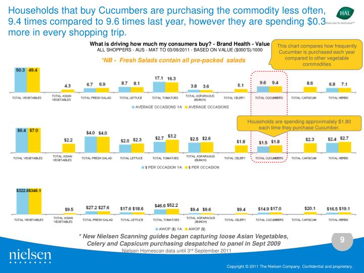 Households that buy Cucumbers are purchasing the commodity less often, 9.4 times compared to 9.6 times last year, however they are spending $0.3 more in every shopping trip.