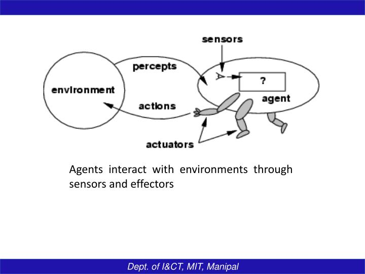Agents interact with environments through sensors and effectors