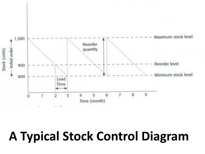 A Typical Stock Control Diagram