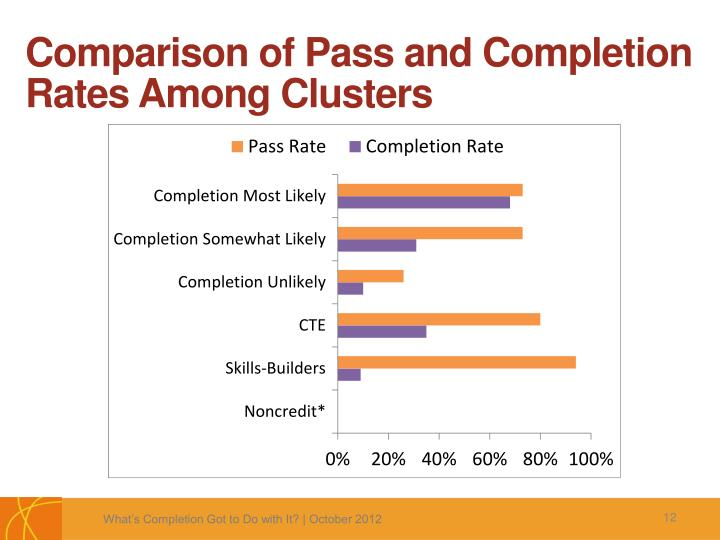 Comparison of Pass and Completion Rates Among Clusters