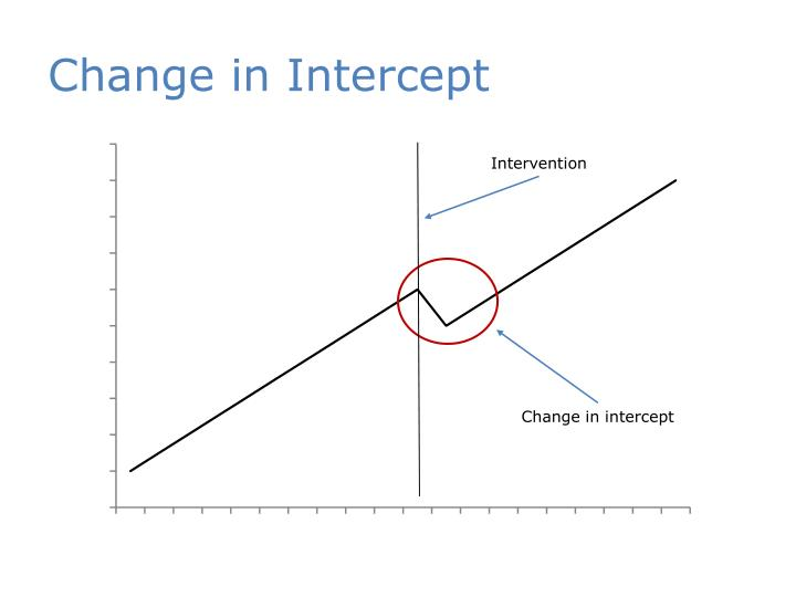 Change in Intercept