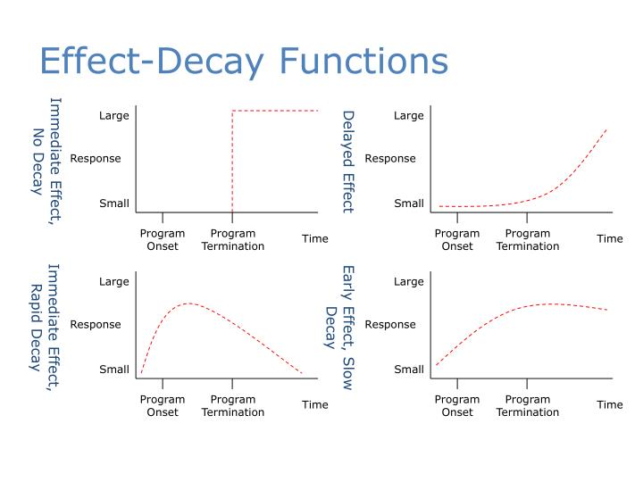 Effect-Decay Functions