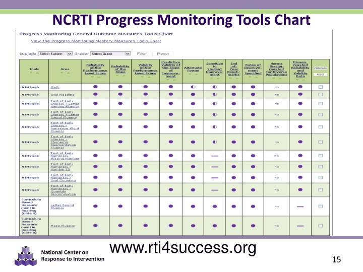 NCRTI Progress Monitoring Tools Chart