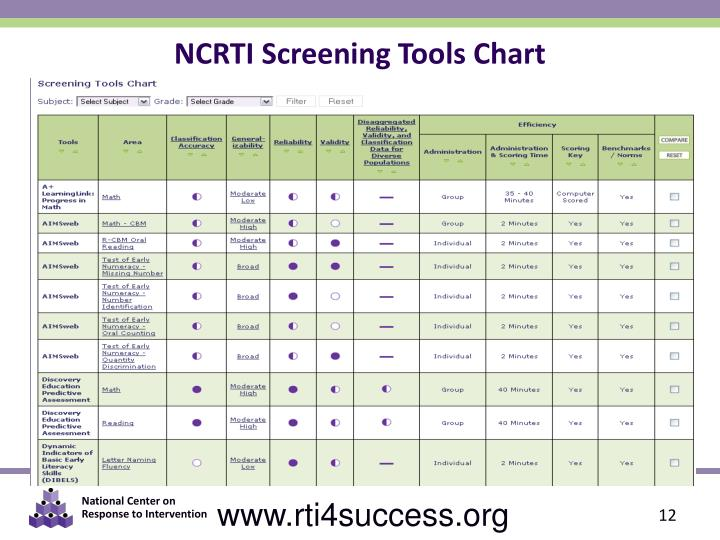 NCRTI Screening Tools Chart