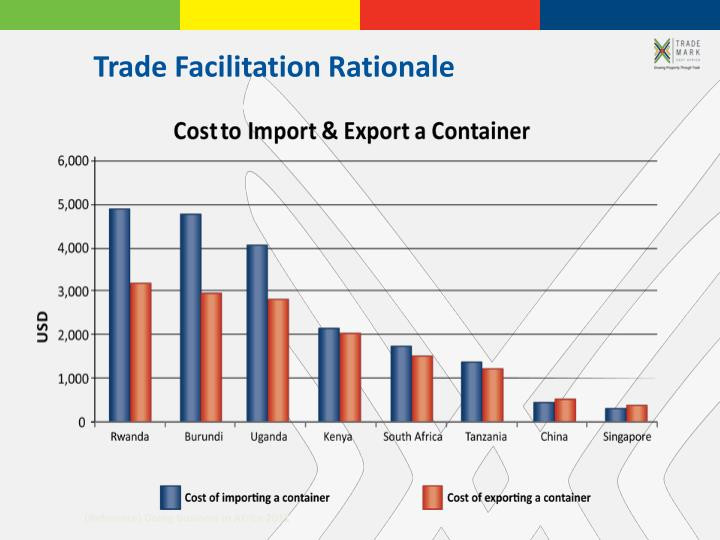 Trade Facilitation Rationale