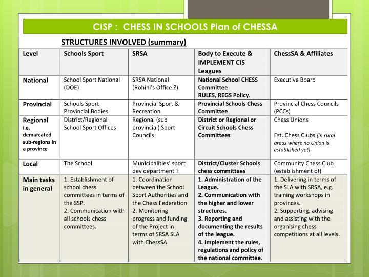 CISP :  CHESS IN SCHOOLS Plan of CHESSA