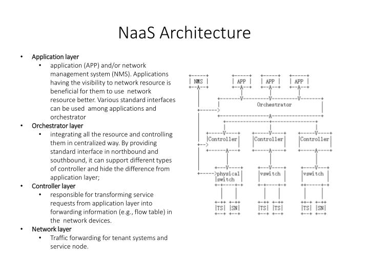 NaaS Architecture