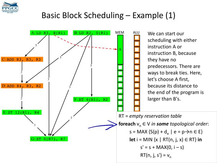 Basic Block Scheduling – Example (1)