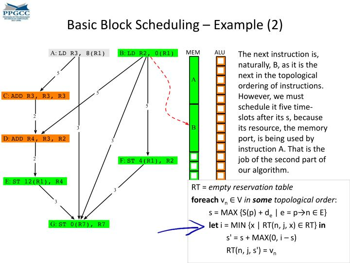Basic Block Scheduling – Example (2)