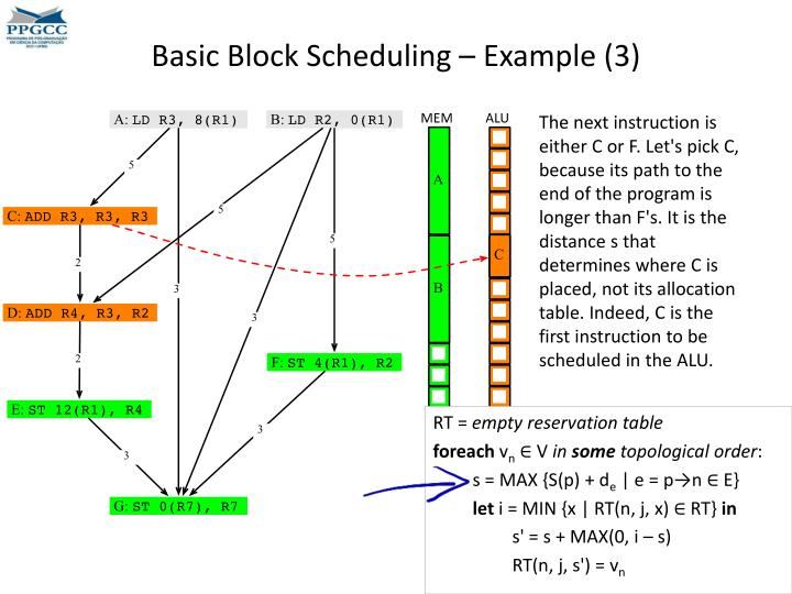 Basic Block Scheduling – Example (3)