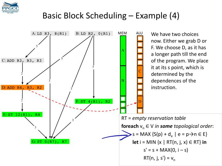 Basic Block Scheduling – Example (4)