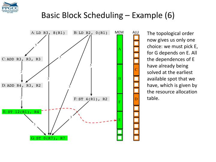 Basic Block Scheduling – Example (6)