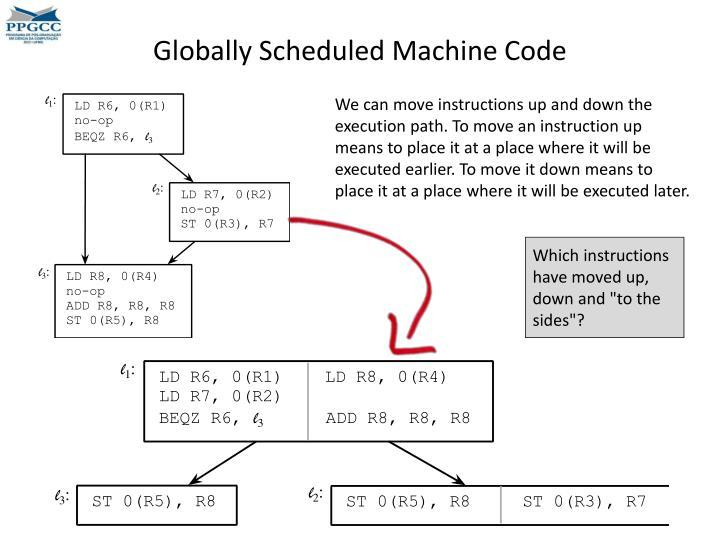 Globally Scheduled Machine Code