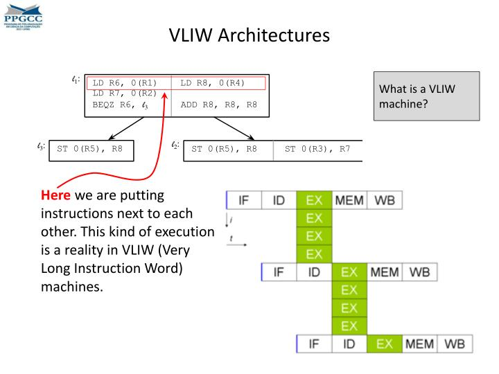 VLIW Architectures