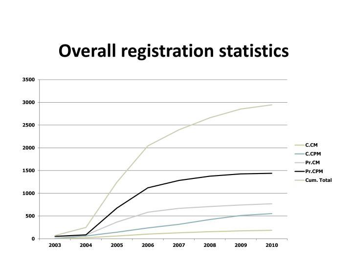 Overall registration statistics