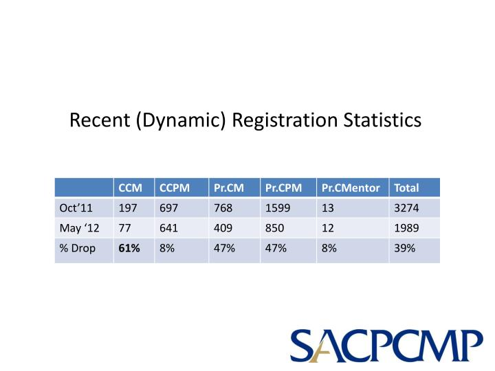 Recent (Dynamic) Registration Statistics