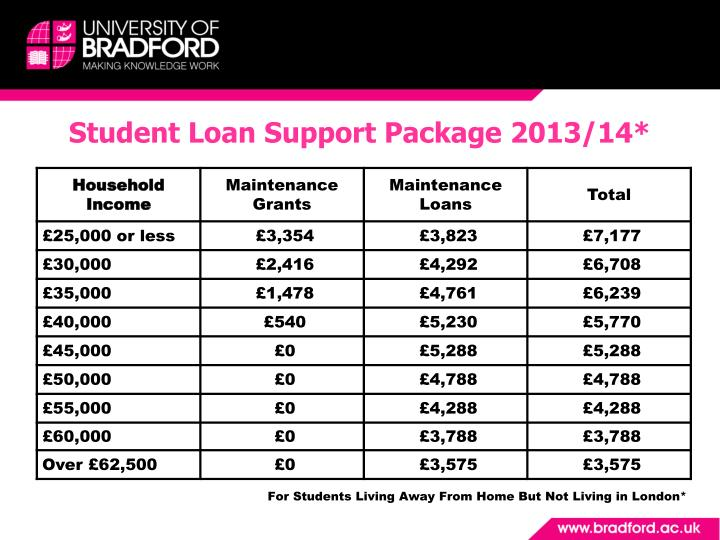 Student Loan Support Package 2013/14*