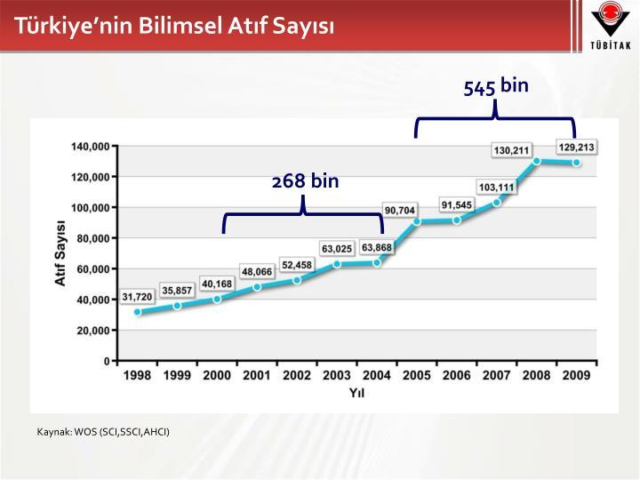 Türkiye'nin Bilimsel Atıf Sayısı