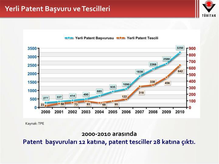 Yerli Patent Başvuru ve Tescilleri