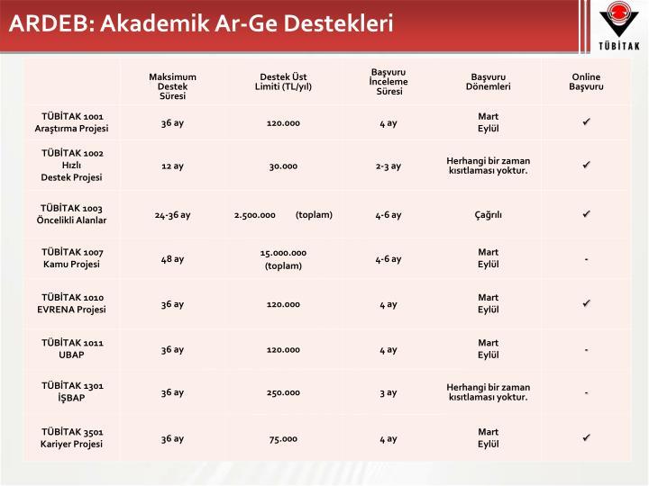 ARDEB: Akademik Ar-Ge Destekleri