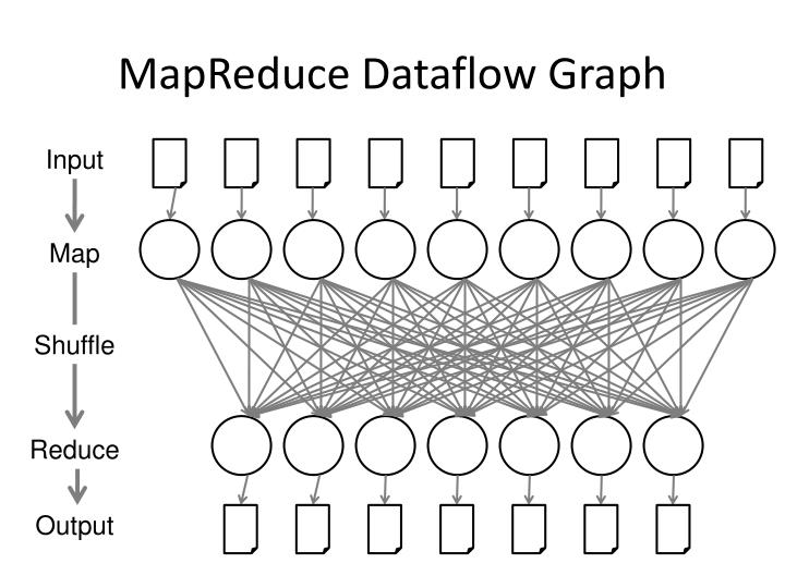 MapReduce Dataflow Graph
