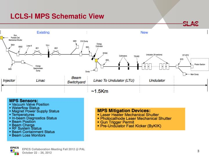 Lcls i mps schematic view