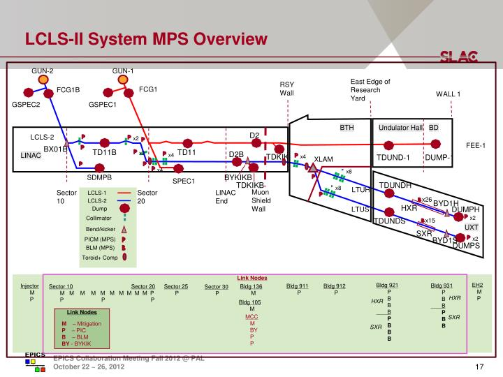 LCLS-II System MPS Overview