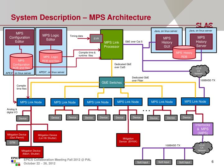 System Description – MPS Architecture