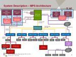 system description mps architecture