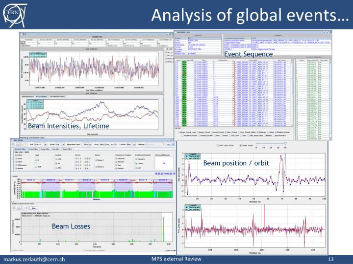 Analysis of global events…