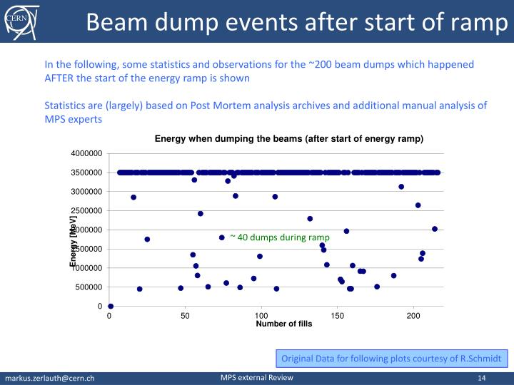Beam dump events after start of ramp