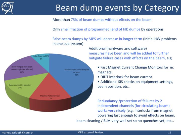Beam dump events by Category