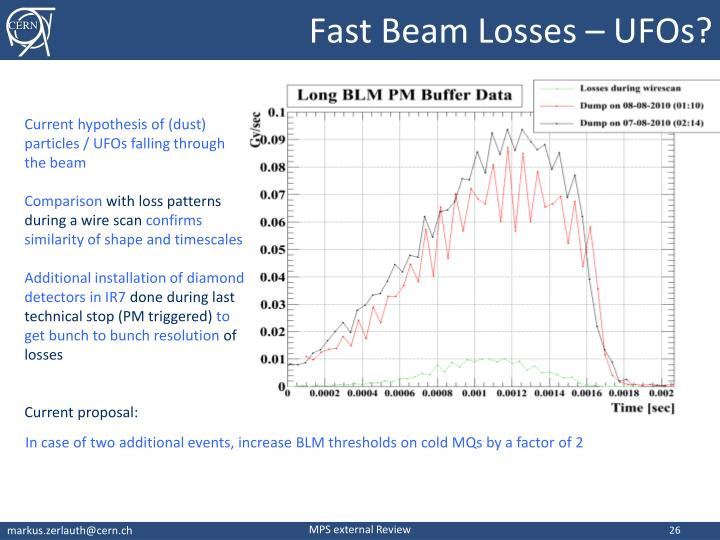 Fast Beam Losses – UFOs?