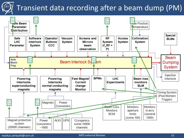 Transient data recording after a beam dump (PM)
