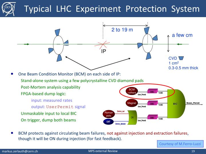 Typical  LHC  Experiment  Protection  System