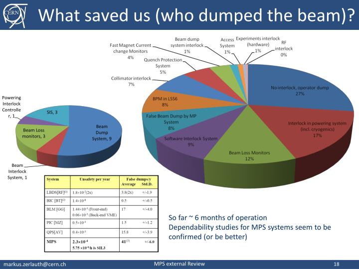 What saved us (who dumped the beam)?