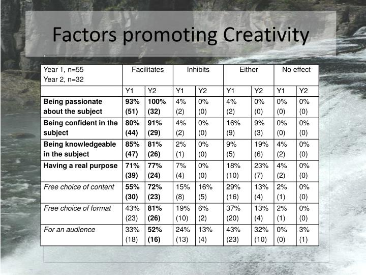 Factors promoting Creativity