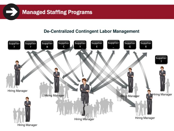 Managed Staffing Programs