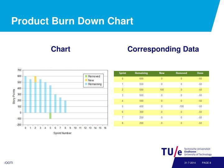 Product Burn Down Chart