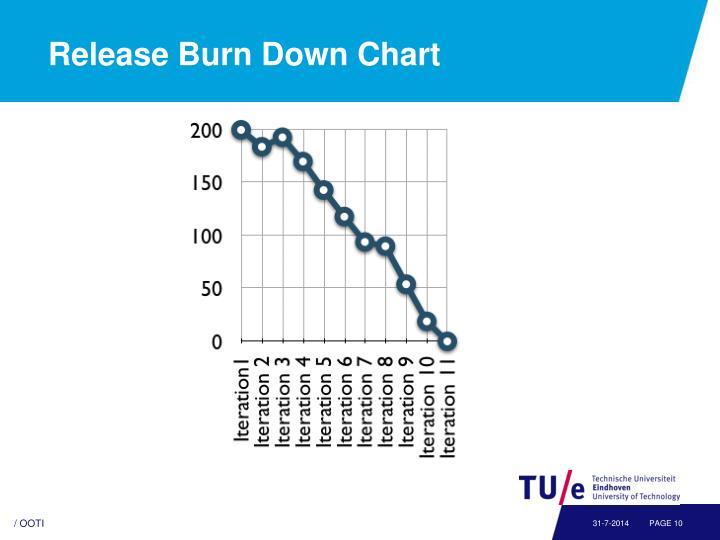 Release Burn Down Chart
