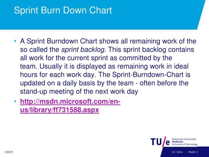Sprint Burn Down Chart