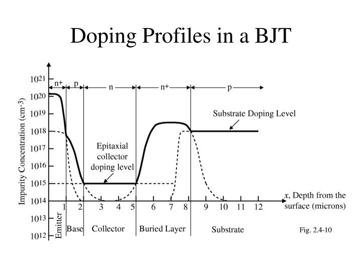 Doping Profiles in a BJT