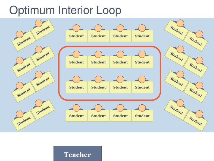 Optimum interior loop