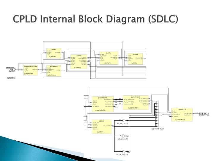 CPLD Internal Block Diagram (SDLC)
