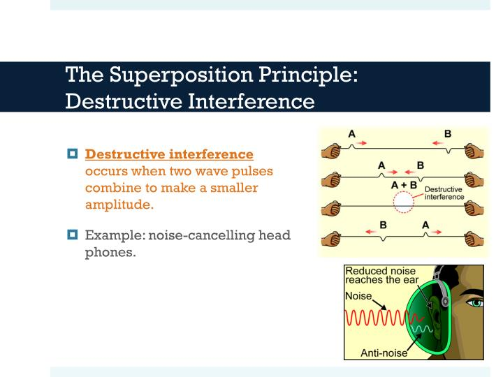 The Superposition Principle:  Destructive Interference